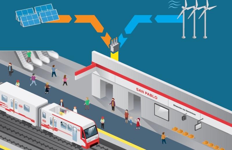 No Chile, metrôs da capital serão abastecidos por energia solar e eólica